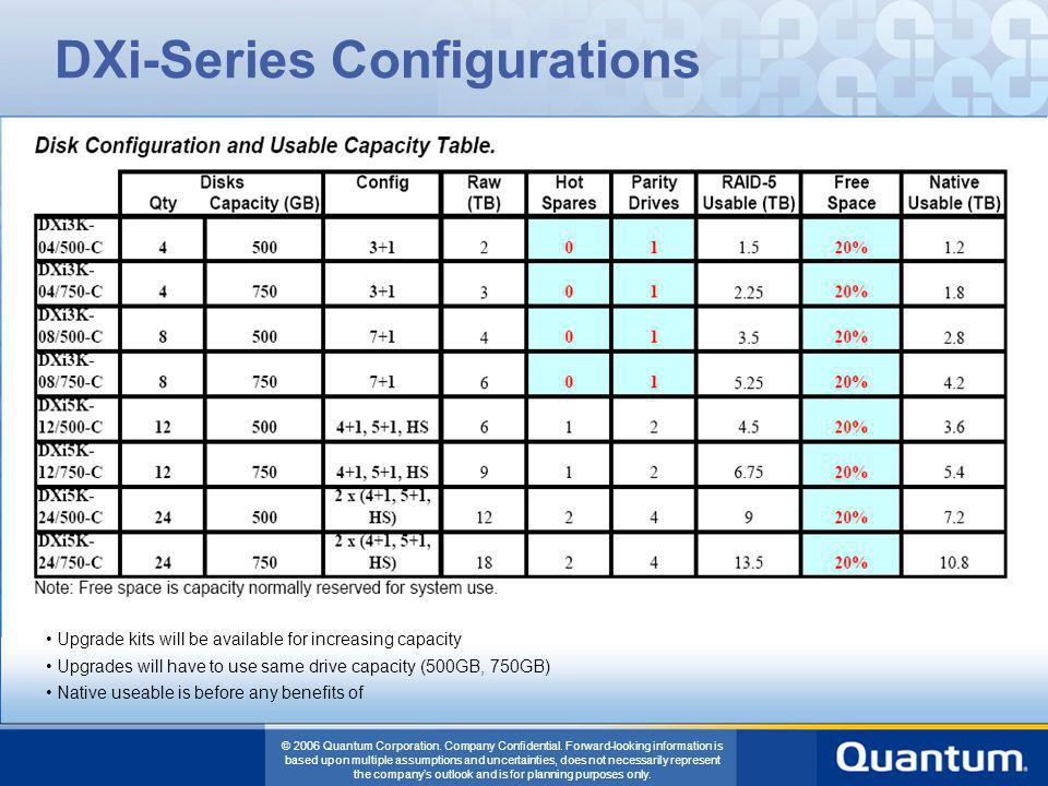 DXi-Series Configurations