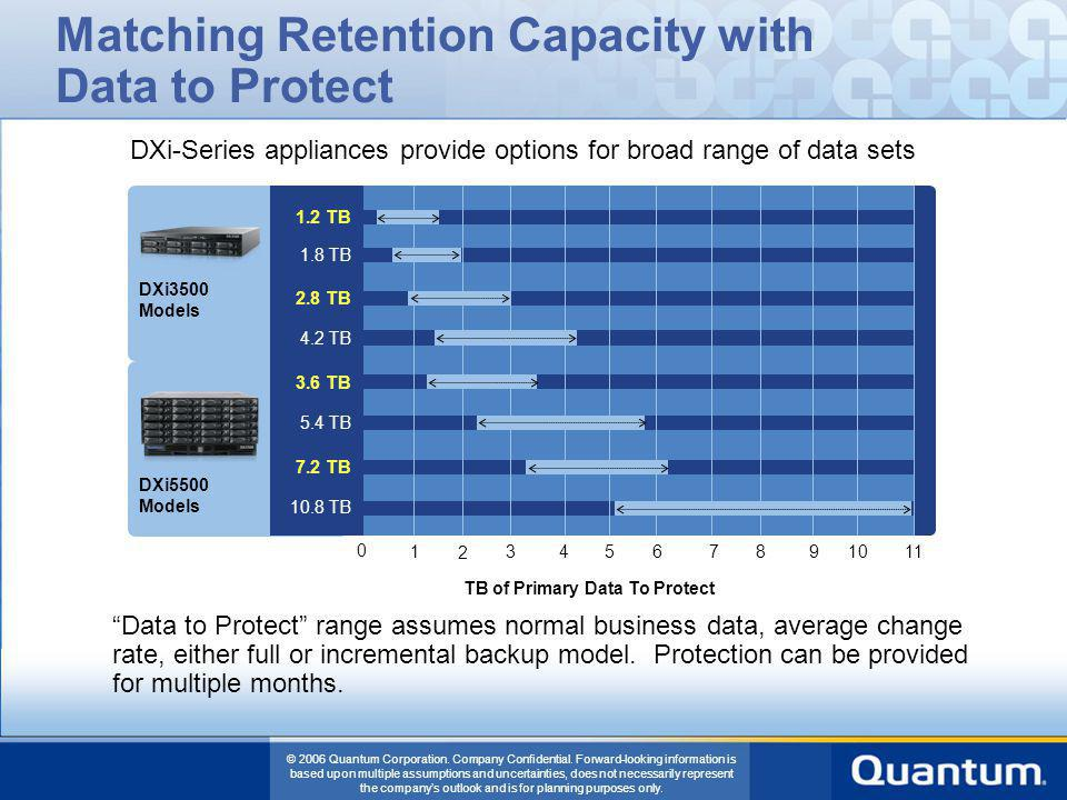 Matching Retention Capacity with Data to Protect