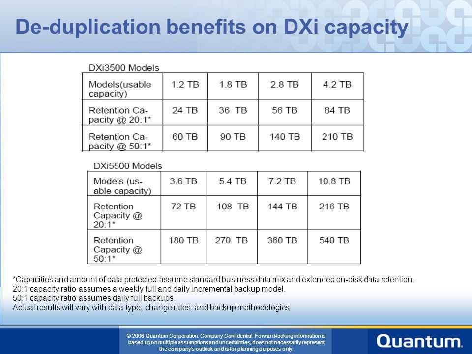 De-duplication benefits on DXi capacity