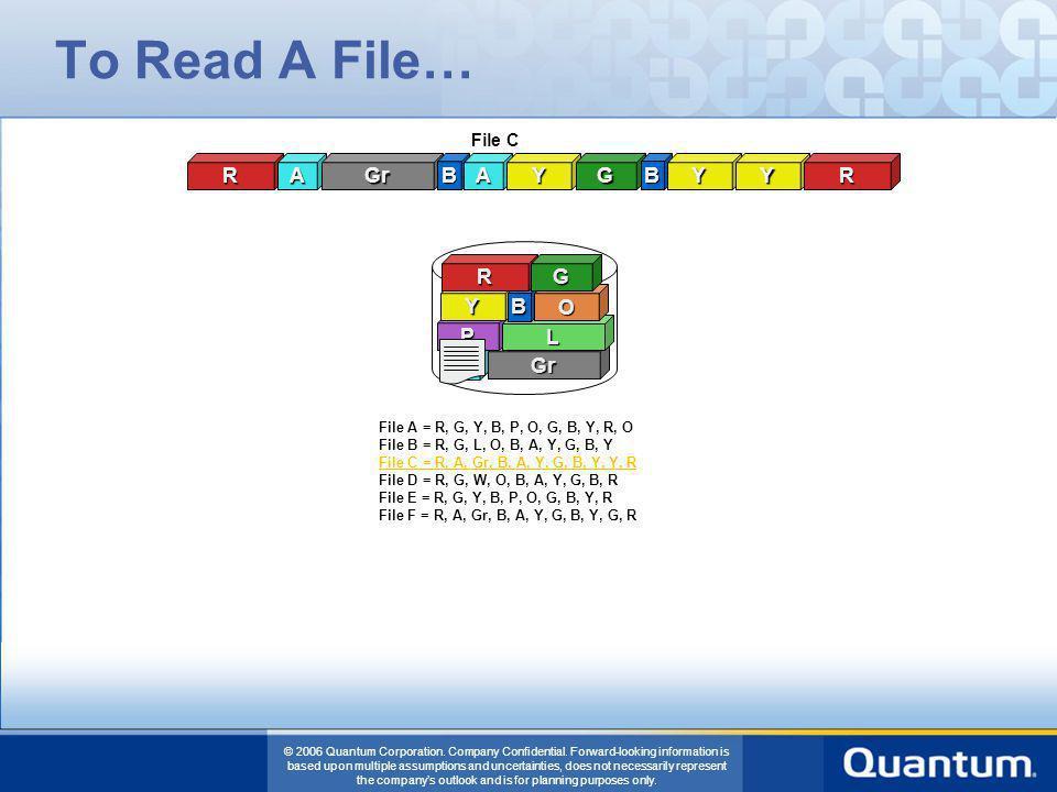 To Read A File… R A Gr B A Y G B Y Y R R G Y B O P L A Gr File C