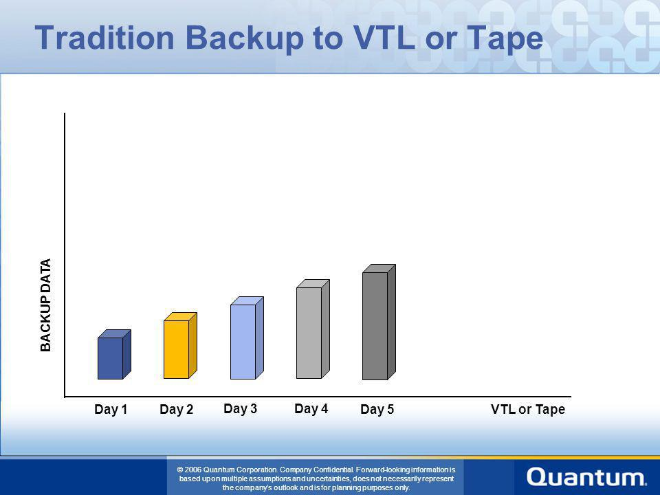 Tradition Backup to VTL or Tape