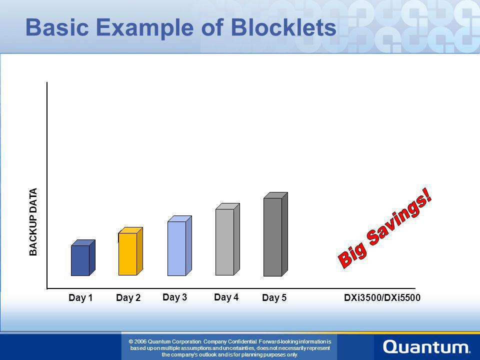 Basic Example of Blocklets