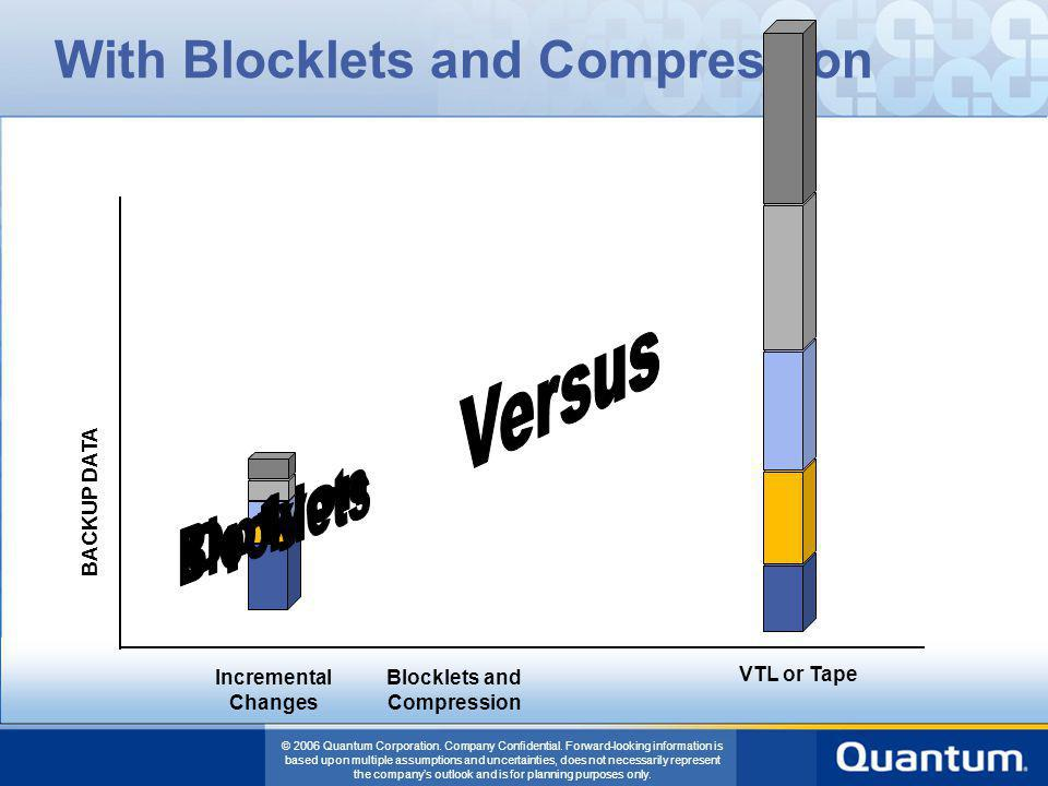 With Blocklets and Compression