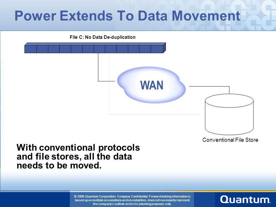 Power Extends To Data Movement