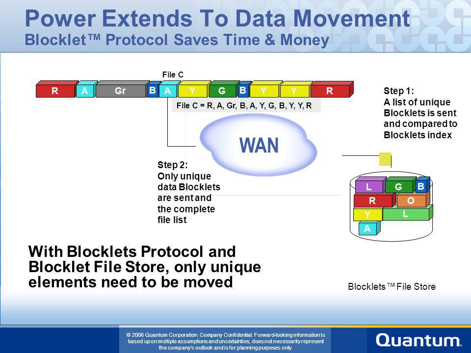 Power Extends To Data Movement Blocklet™ Protocol Saves Time & Money