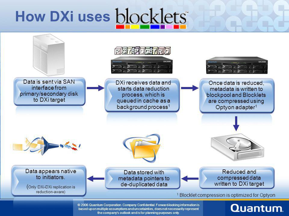 How DXi uses O. B. P. R. G. Y. Data is sent via SAN interface from primary/secondary disk to DXi target.
