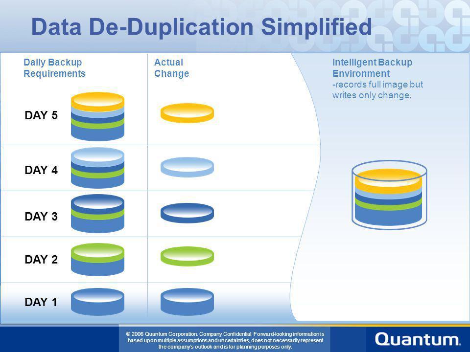 Data De-Duplication Simplified