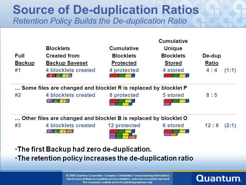 Source of De-duplication Ratios Retention Policy Builds the De-duplication Ratio