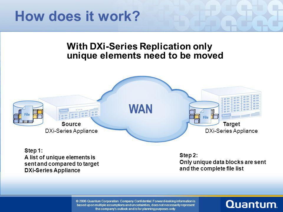 How does it work With DXi-Series Replication only unique elements need to be moved. WAN. Source.