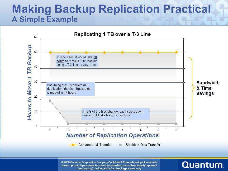 Making Backup Replication Practical A Simple Example