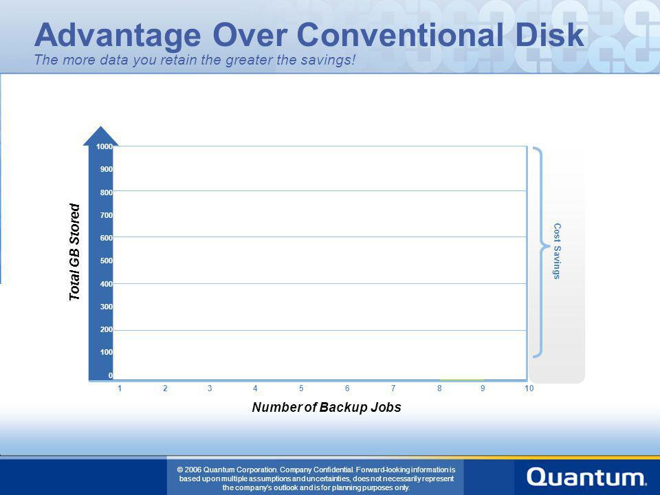 Advantage Over Conventional Disk