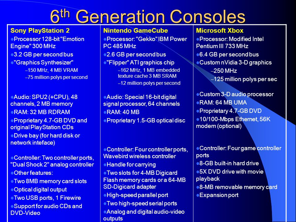 6th Generation Consoles