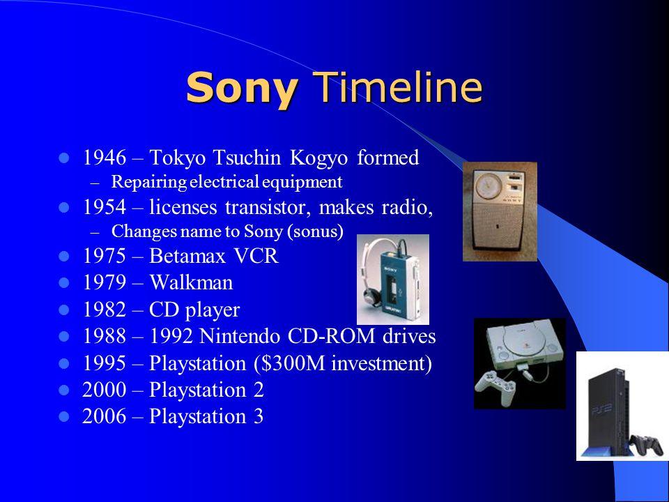 Sony Timeline 1946 – Tokyo Tsuchin Kogyo formed