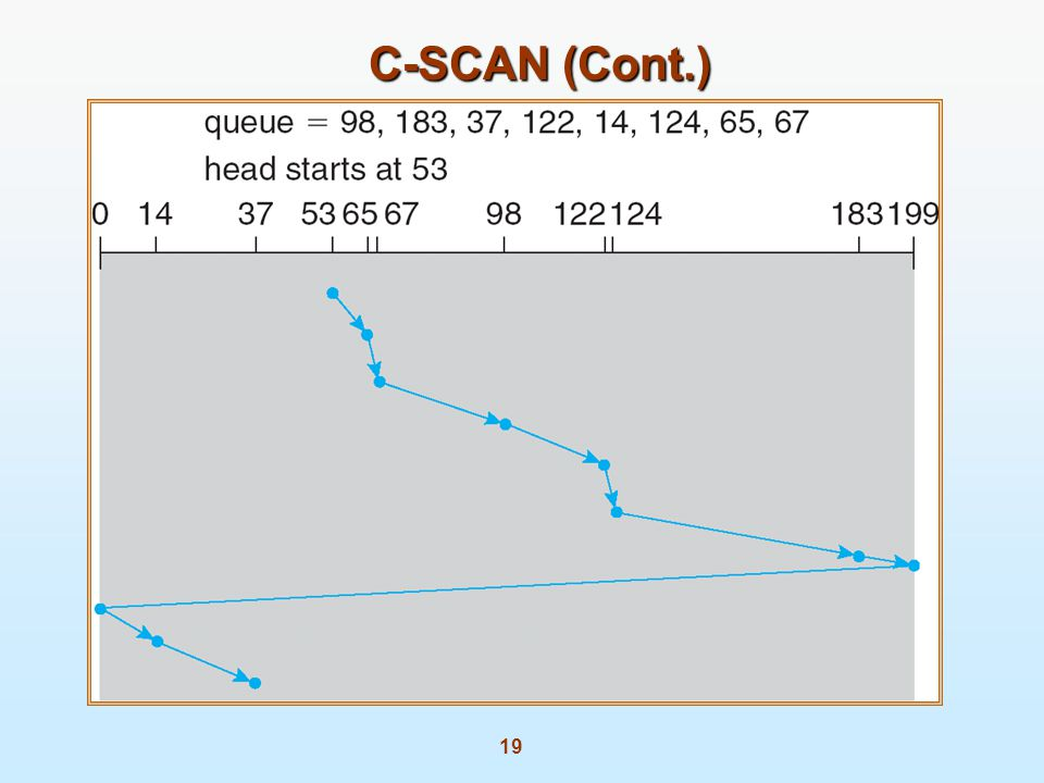 C-SCAN (Cont.)