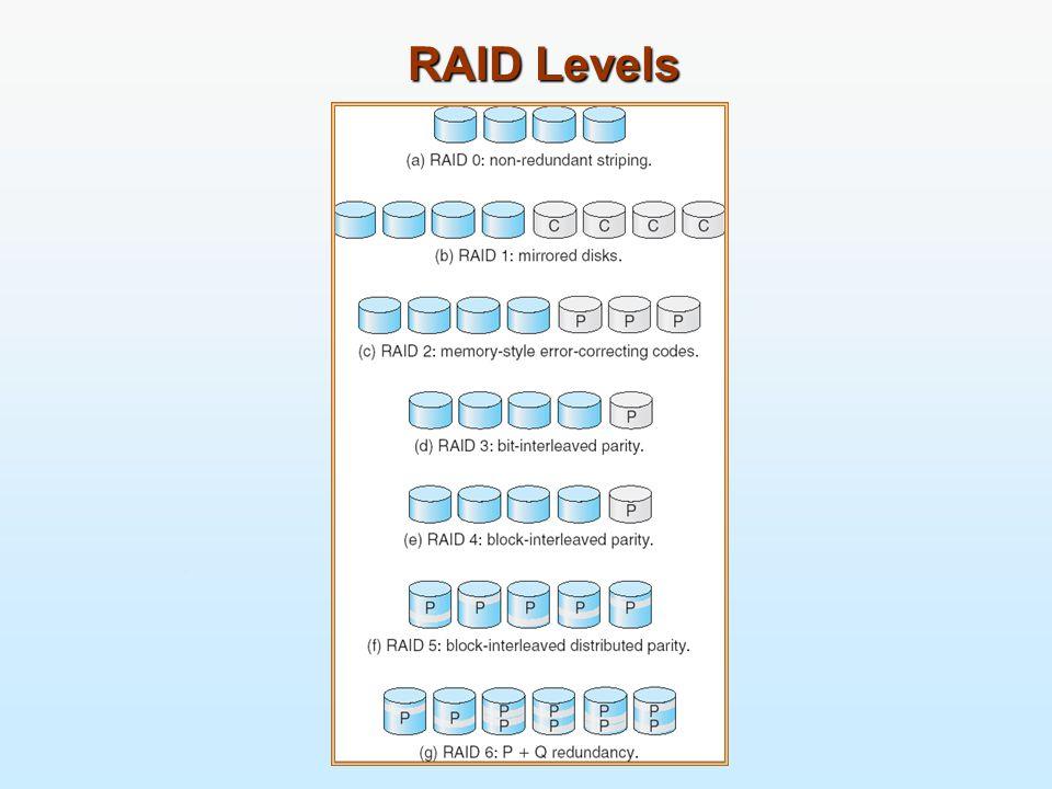 RAID Levels
