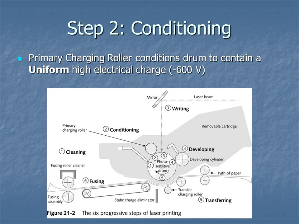 Step 2: Conditioning Primary Charging Roller conditions drum to contain a Uniform high electrical charge (-600 V)