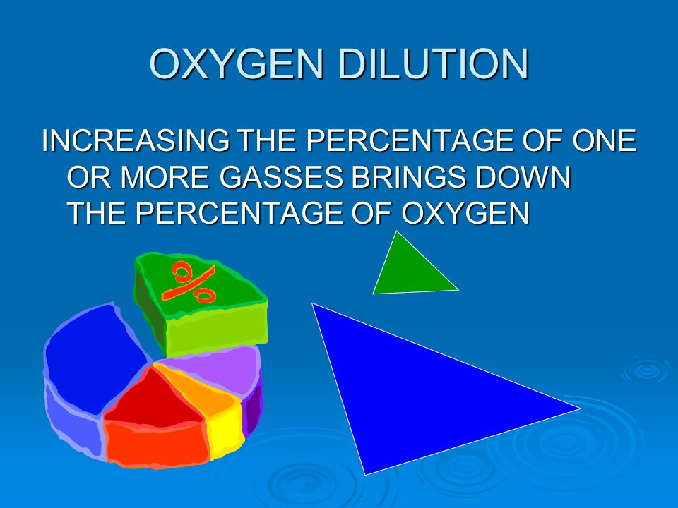 OXYGEN DILUTION INCREASING THE PERCENTAGE OF ONE OR MORE GASSES BRINGS DOWN THE PERCENTAGE OF OXYGEN.
