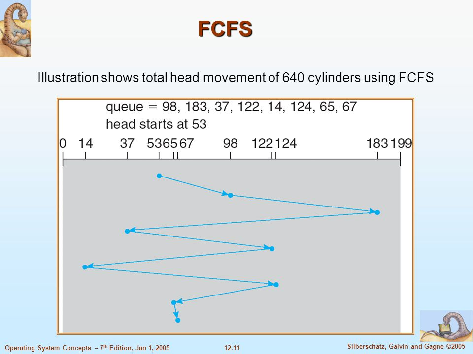 Illustration shows total head movement of 640 cylinders using FCFS