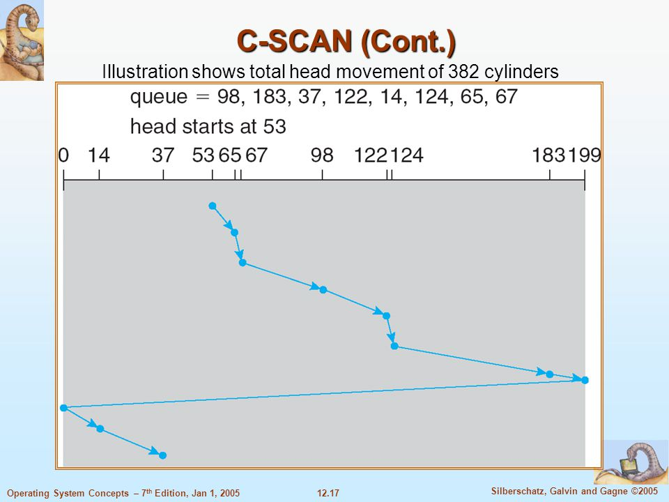 C-SCAN (Cont.) Illustration shows total head movement of 382 cylinders