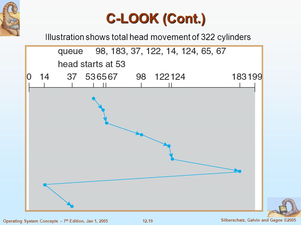 C-LOOK (Cont.) Illustration shows total head movement of 322 cylinders