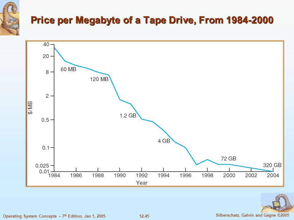 Price per Megabyte of a Tape Drive, From 1984-2000