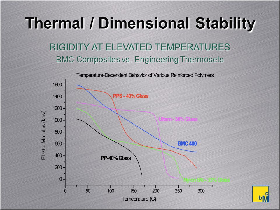 Thermal / Dimensional Stability
