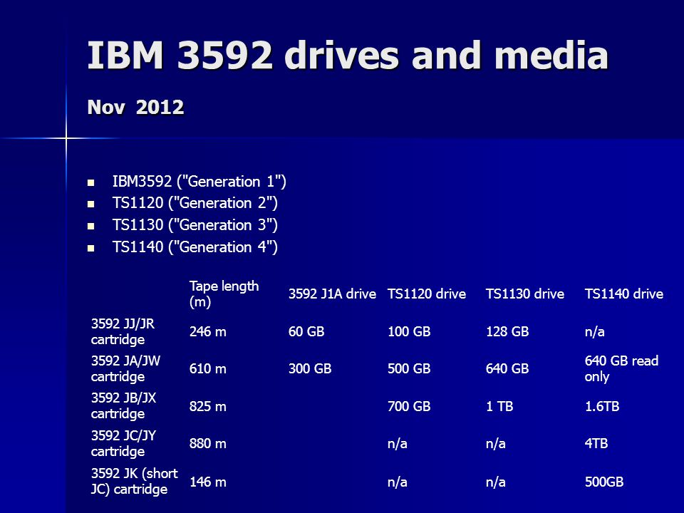 IBM 3592 drives and media Nov 2012