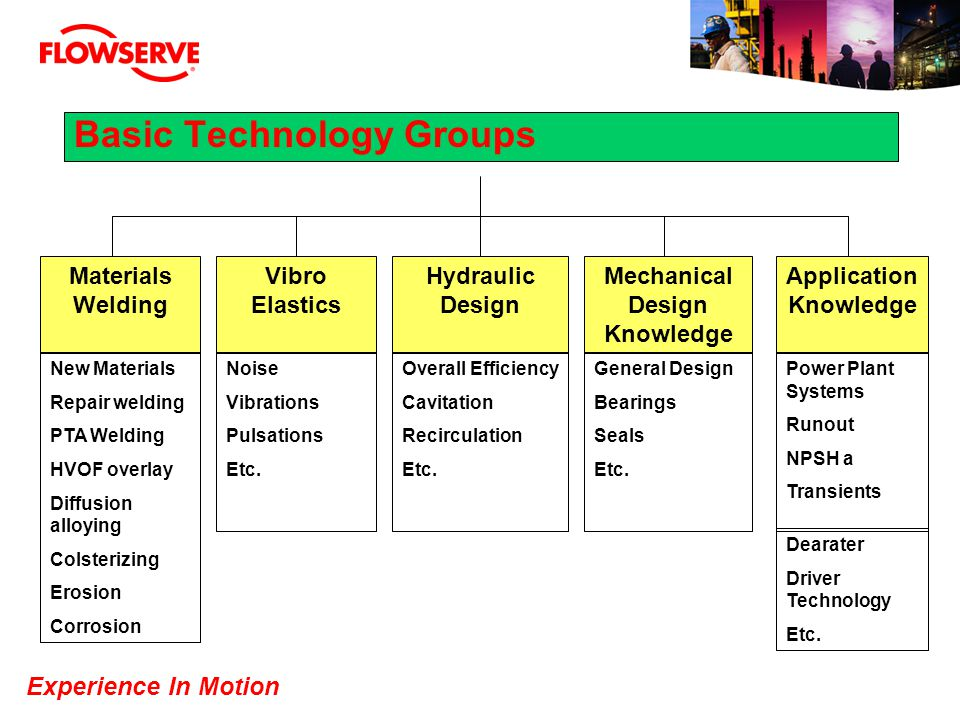 Basic Technology Groups