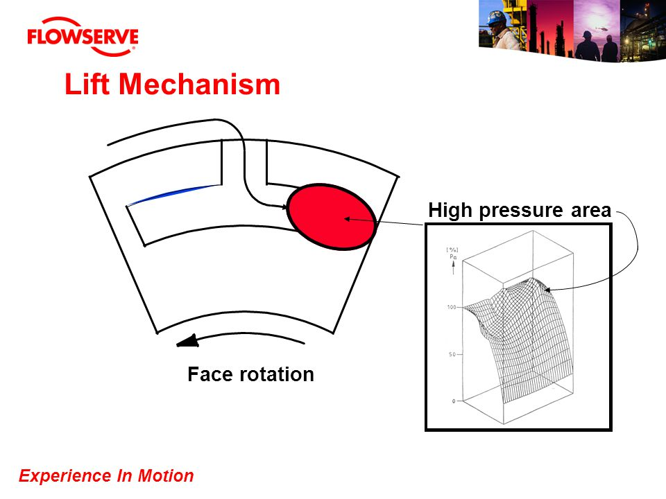 Lift Mechanism High pressure area Face rotation