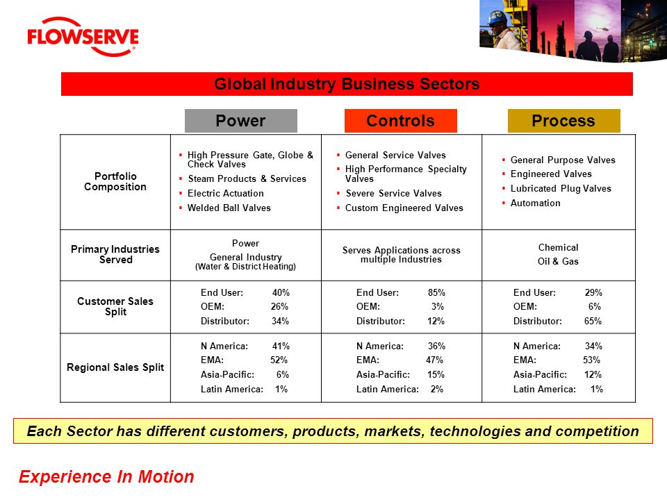 Global Industry Business Sectors Power Controls Process