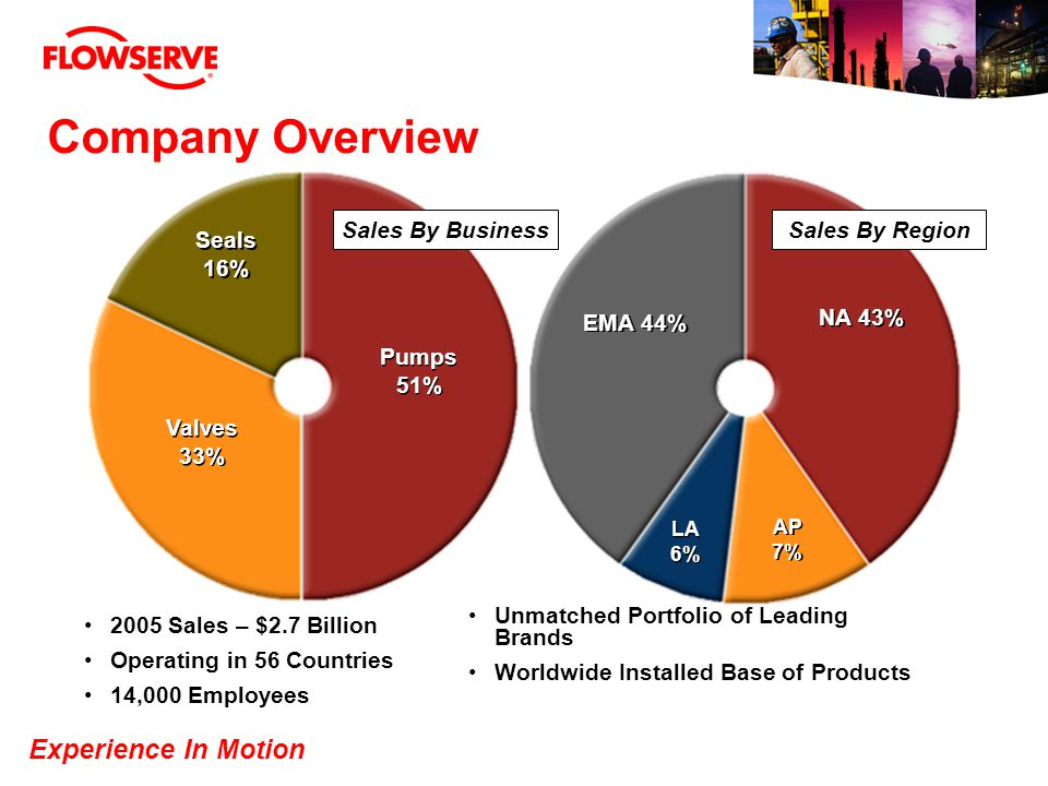 Company Overview Sales By Business Sales By Region Seals 16% EMA 44%