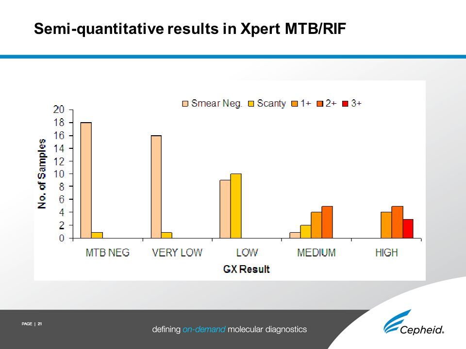 Amplification plot – TB positive/Rif sensitive
