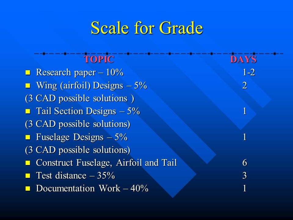 Scale for Grade TOPIC DAYS Research paper – 10% 1-2