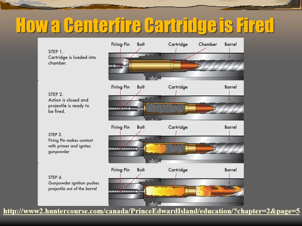 How a Centerfire Cartridge is Fired