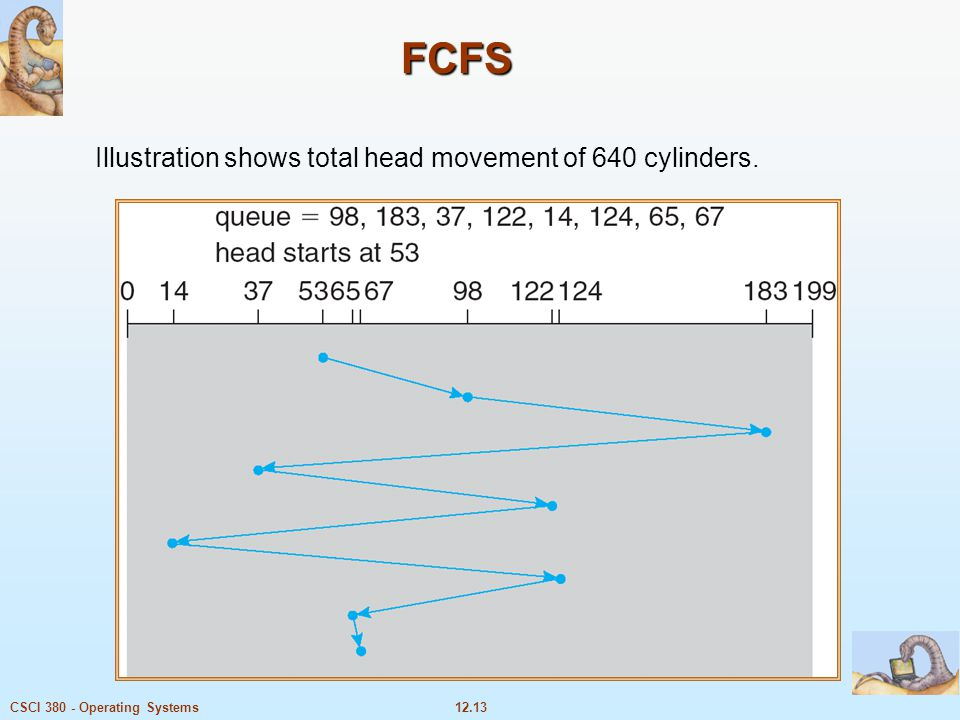 Illustration shows total head movement of 640 cylinders.