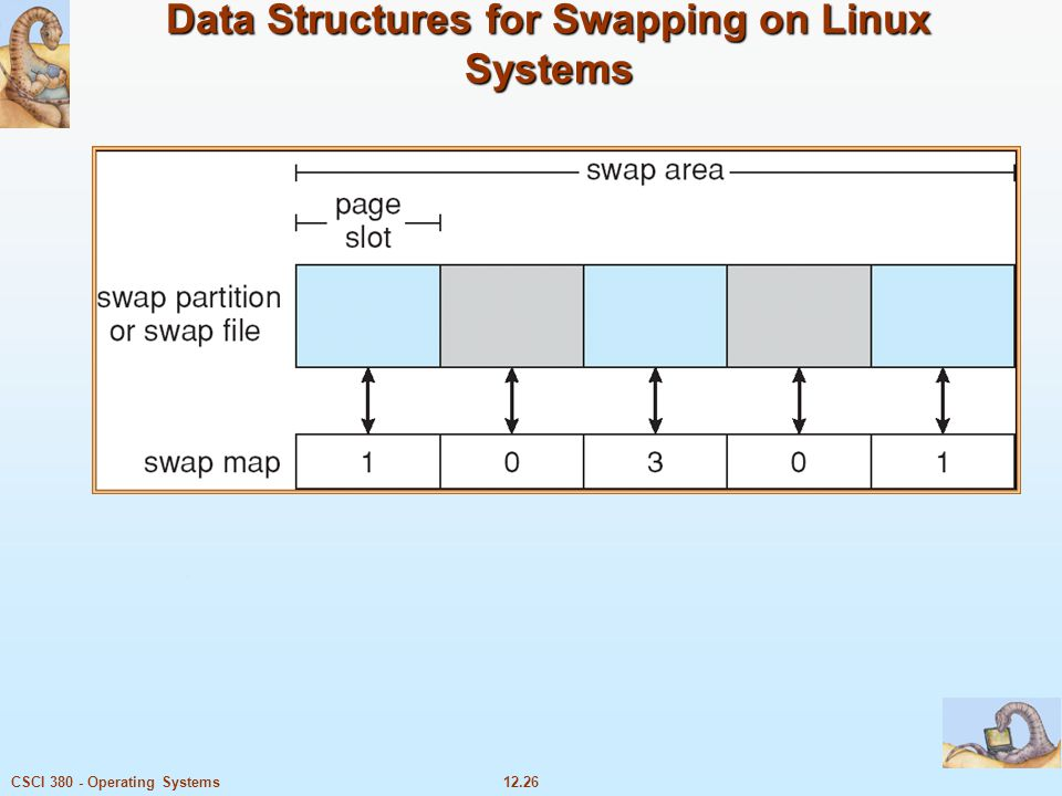 Data Structures for Swapping on Linux Systems