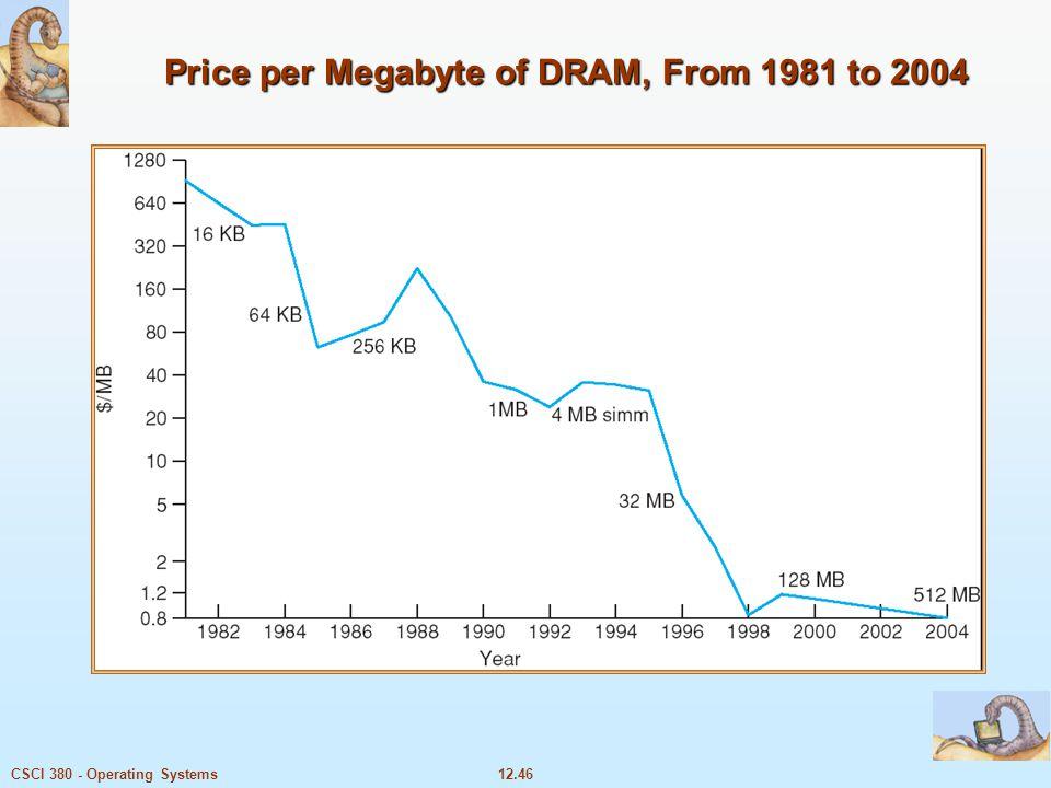 Price per Megabyte of DRAM, From 1981 to 2004
