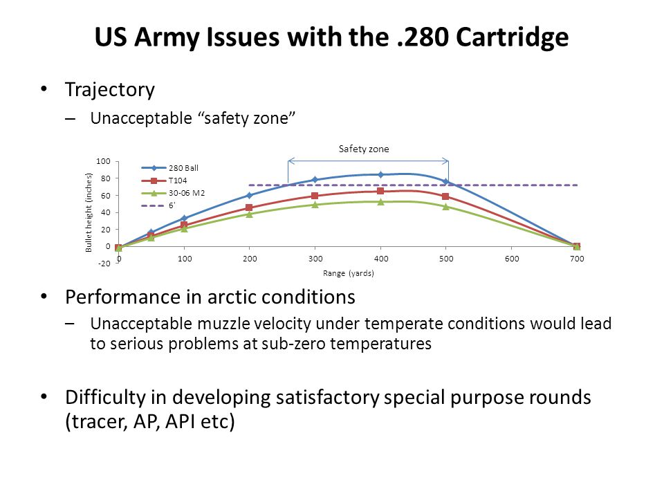 US Army Issues with the .280 Cartridge