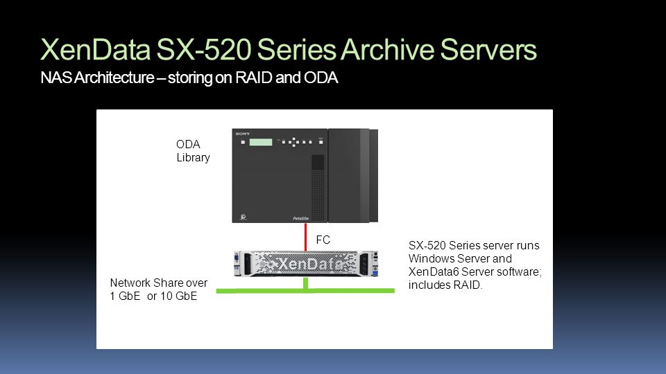 XenData SX-520 Series Archive Servers NAS Architecture – storing on RAID and ODA