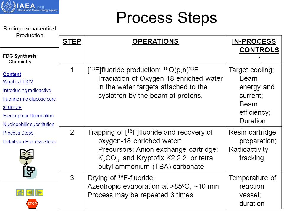 Process Steps STEP OPERATIONS IN-PROCESS CONTROLS* 1