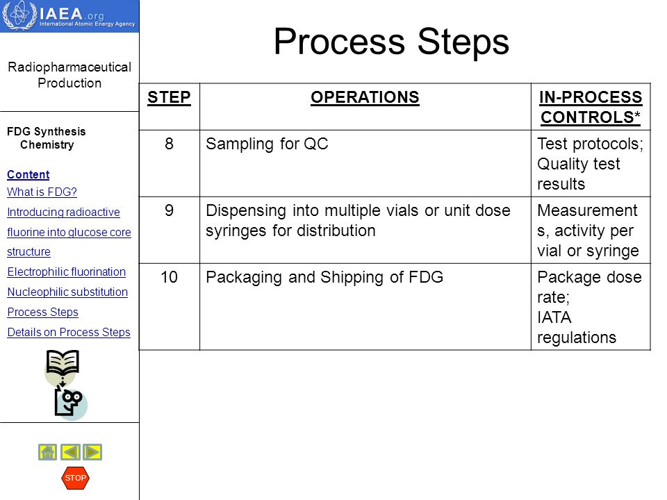 Process Steps STEP OPERATIONS IN-PROCESS CONTROLS* 8 Sampling for QC