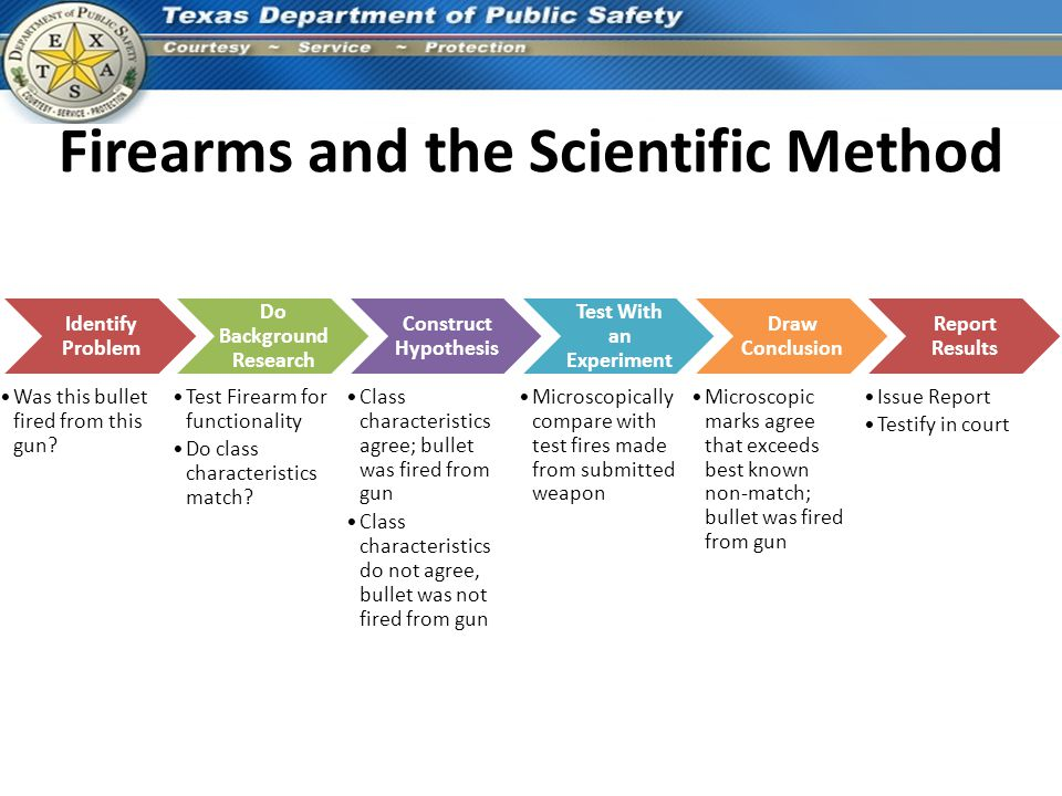 Firearms and the Scientific Method