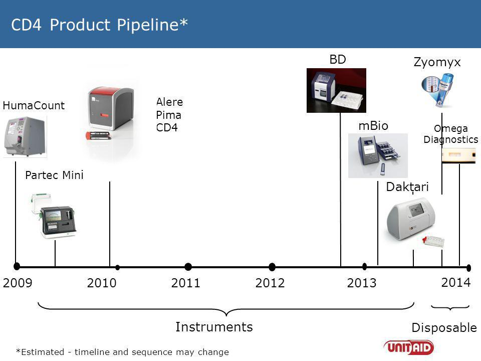 CD4 Product Pipeline* Instruments BD Zyomyx mBio Daktari 2009 2010