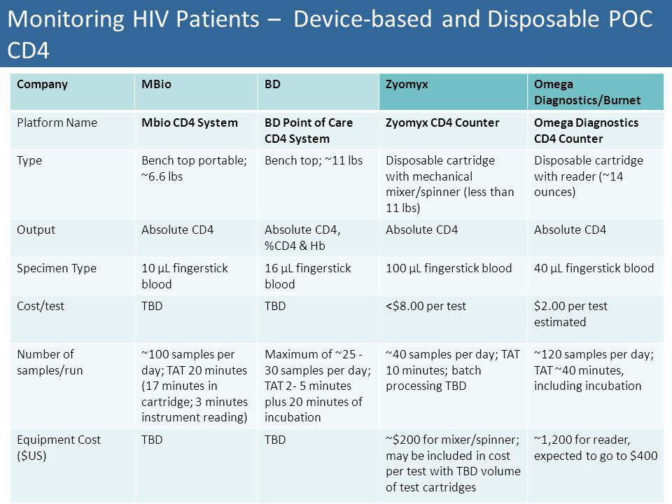 Monitoring HIV Patients – Device-based and Disposable POC CD4