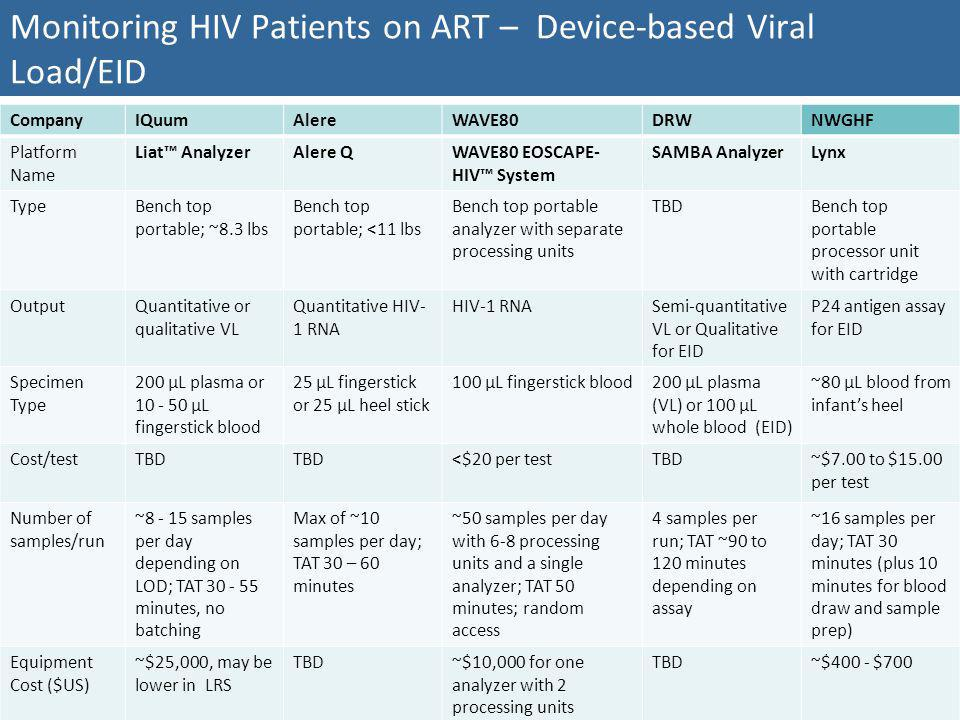 Monitoring HIV Patients on ART – Device-based Viral Load/EID