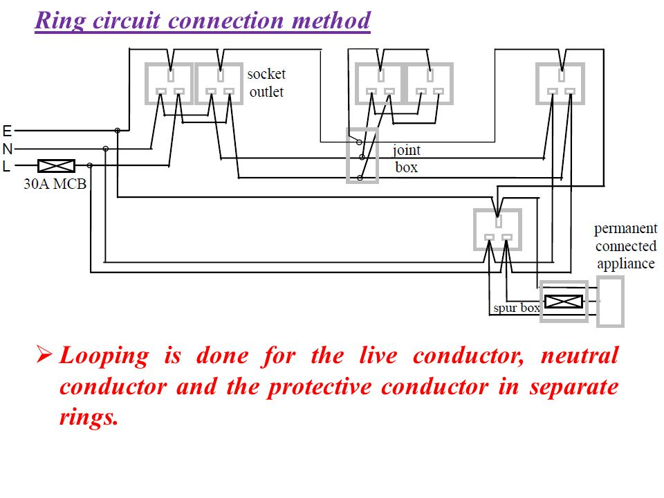 Ring circuit connection method