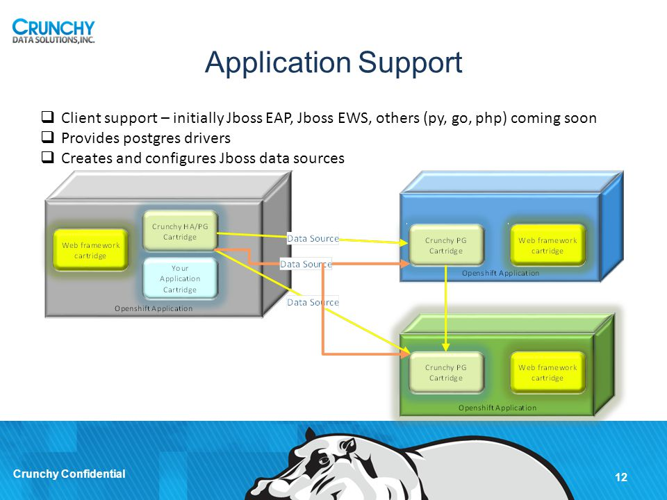 Application Support Client support – initially Jboss EAP, Jboss EWS, others (py, go, php) coming soon.