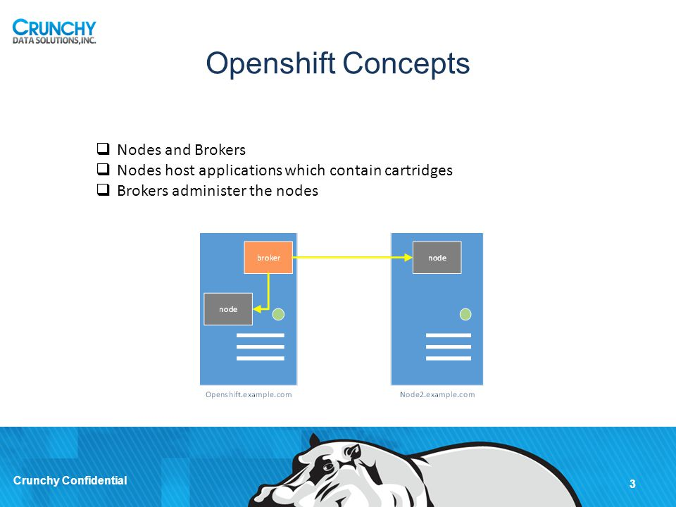 Openshift Concepts Nodes and Brokers