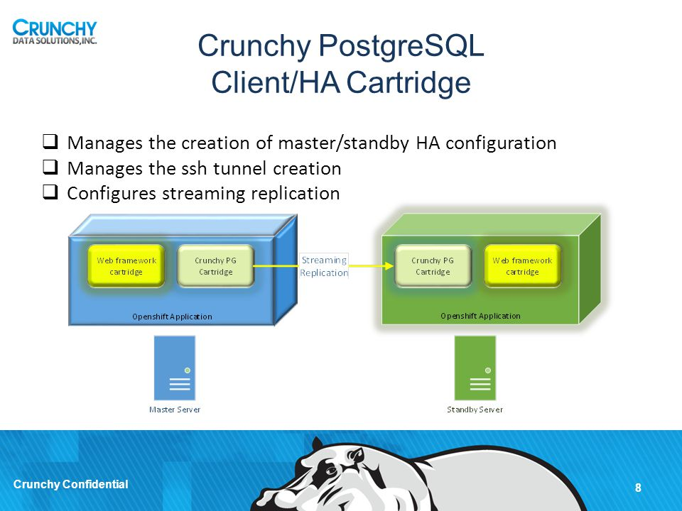 Crunchy PostgreSQL Client/HA Cartridge