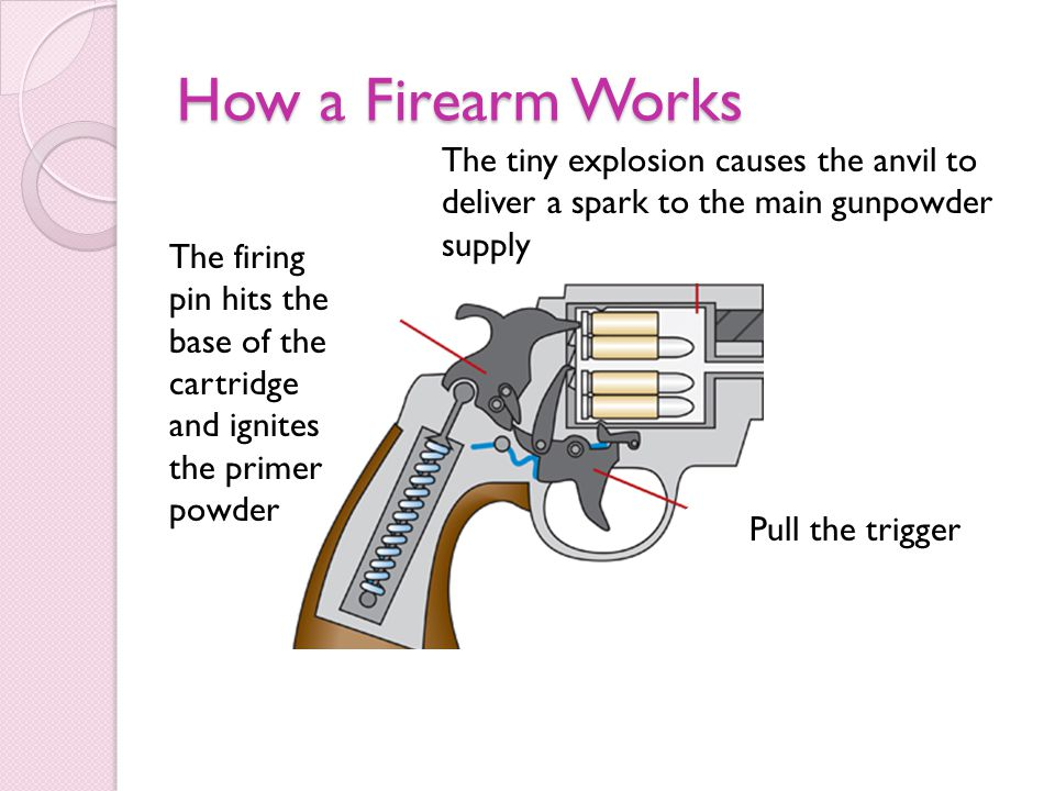How a Firearm Works The tiny explosion causes the anvil to deliver a spark to the main gunpowder supply.